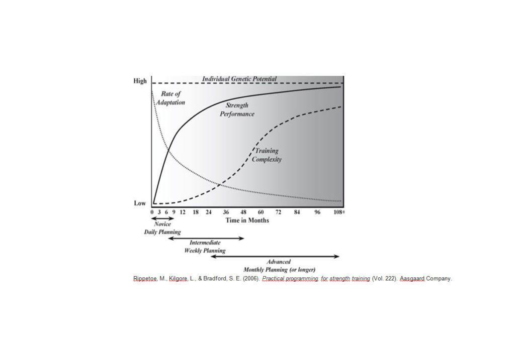 Rippetoe,-M.,-Kilgore,-L.,-&-Bradford,-S.-E.-(2006).-Practical-programming-for-strength-training-(Vol.-222). Aasgaard Company training variieren prinzip der variation