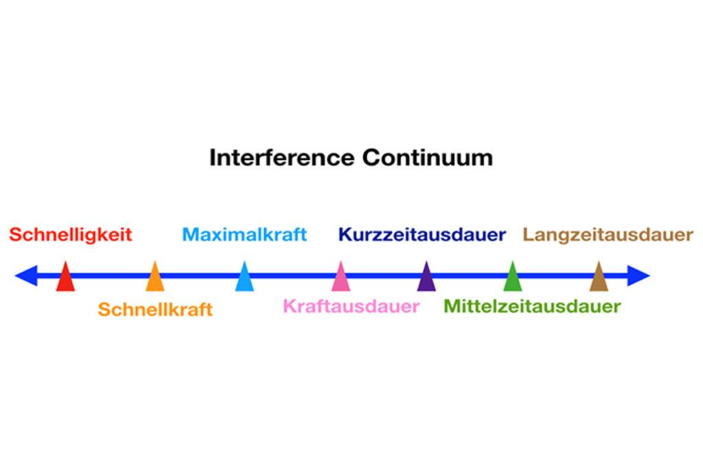 interference continuum