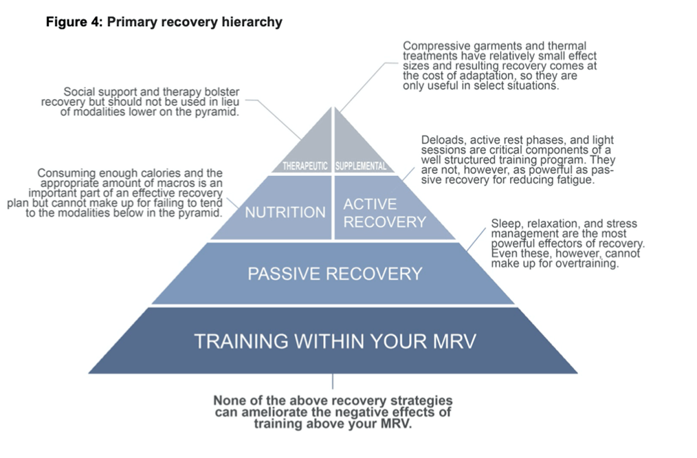 recovery pyramide